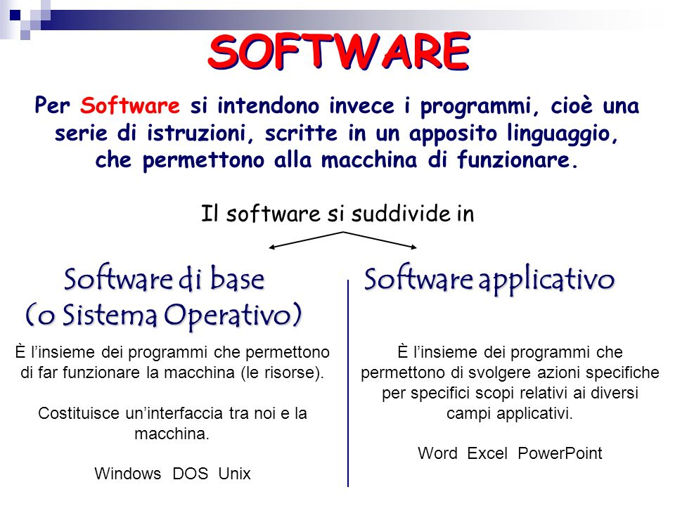 SOFTWARE Software di base (o Sistema Operativo) Software applicativo