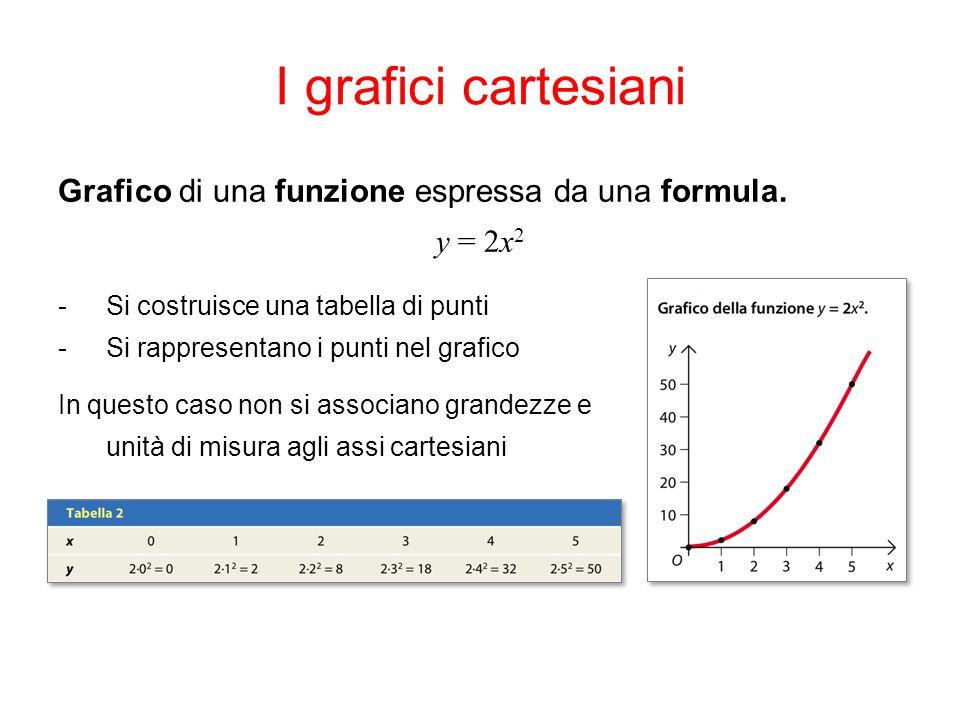 I grafici cartesiani Grafico di una funzione espressa da una formula.