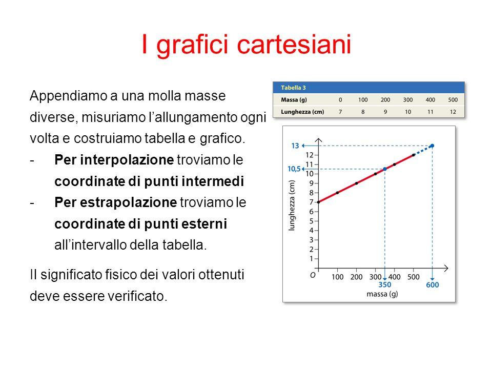 I grafici cartesianiAppendiamo a una molla masse diverse, misuriamo l'allungamento ogni volta e costruiamo tabella e grafico.