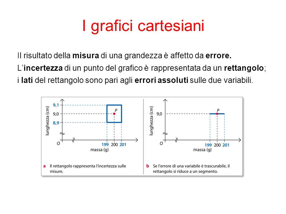 I grafici cartesiani Il risultato della misura di una grandezza è affetto da errore.