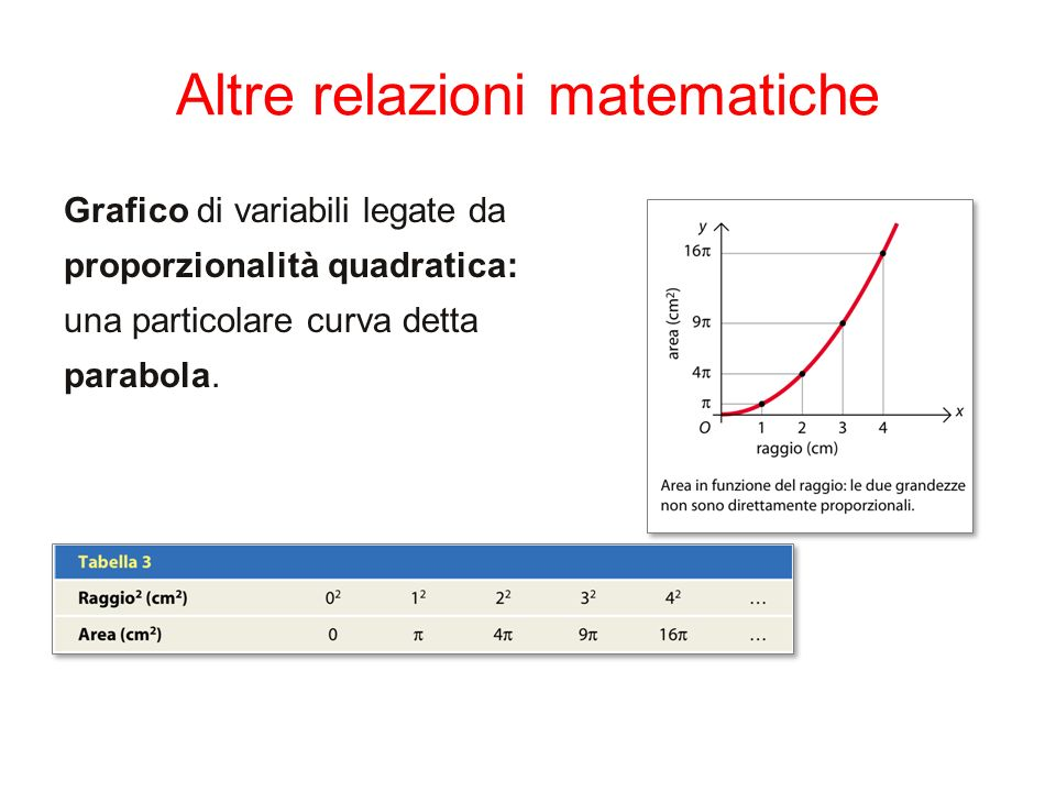 Altre relazioni matematiche