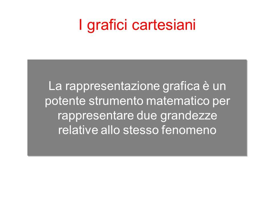 I grafici cartesiani La rappresentazione grafica è un potente strumento matematico per rappresentare due grandezze relative allo stesso fenomeno.