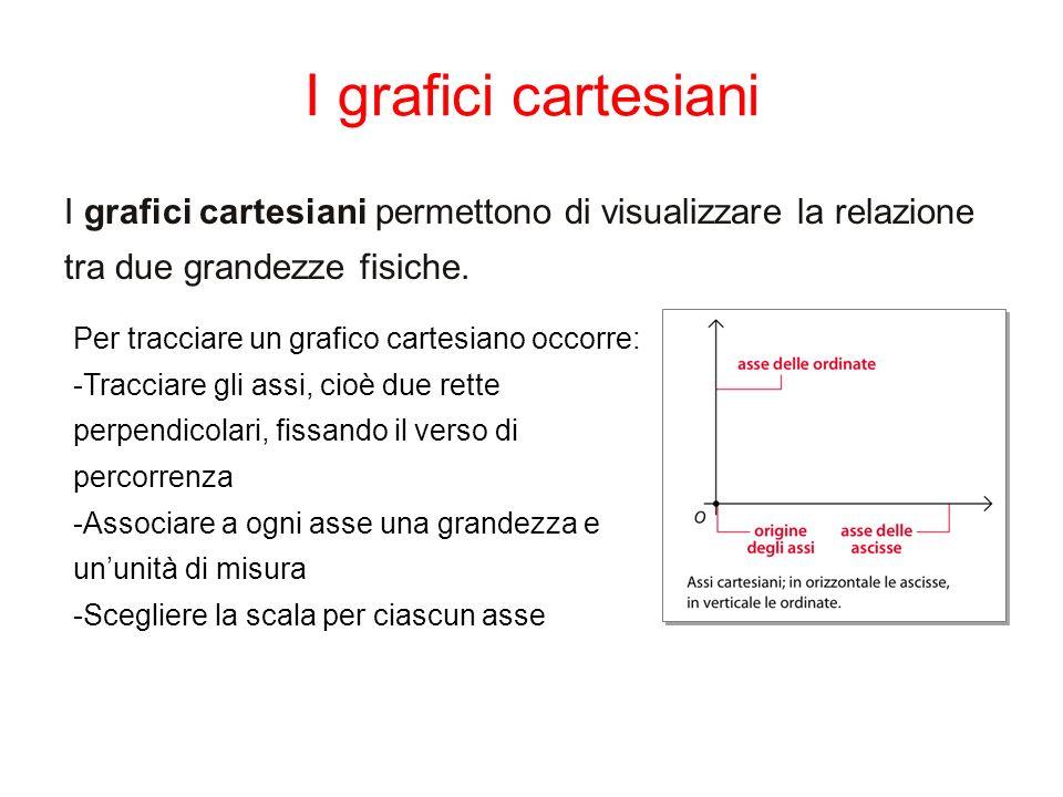 I grafici cartesiani I grafici cartesiani permettono di visualizzare la relazione tra due grandezze fisiche.