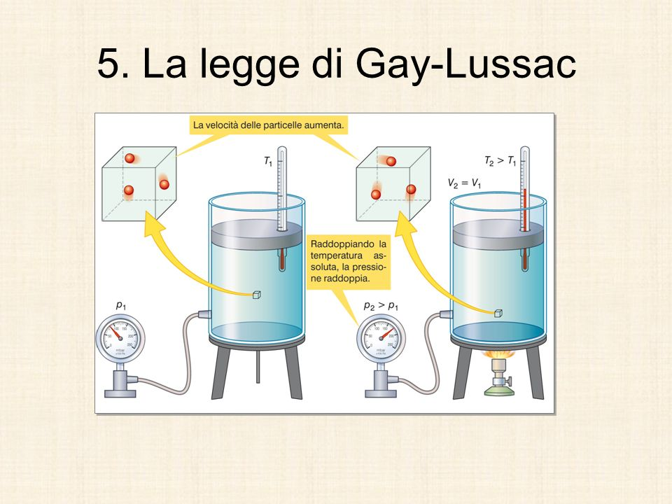 5. La legge di Gay-Lussac