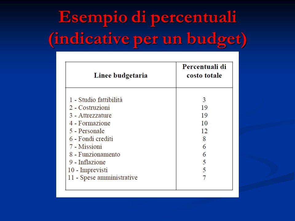 Esempio di percentuali (indicative per un budget)