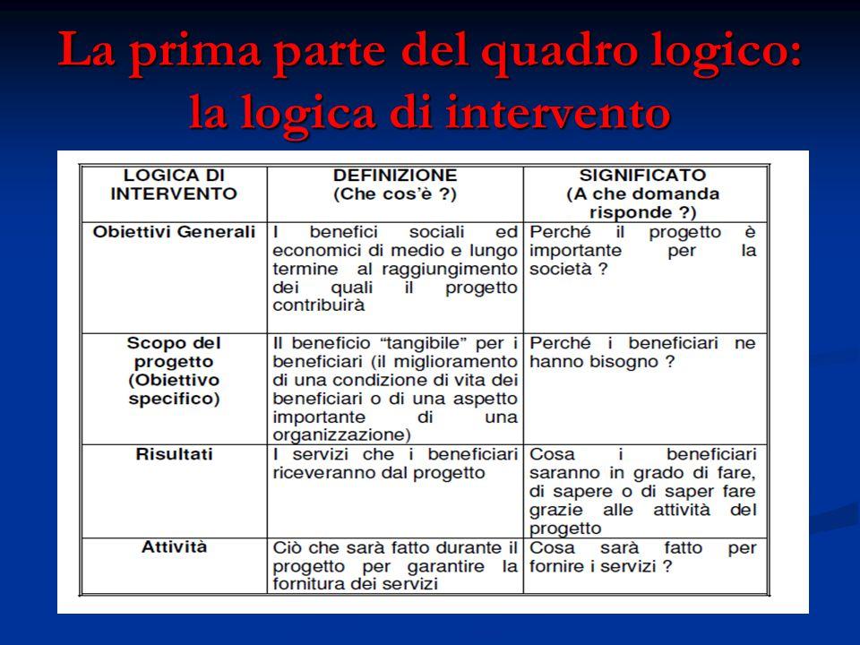 La prima parte del quadro logico: la logica di intervento