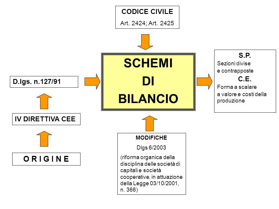 SCHEMI DI BILANCIO O R I G I N E CODICE CIVILE S.P. C.E.