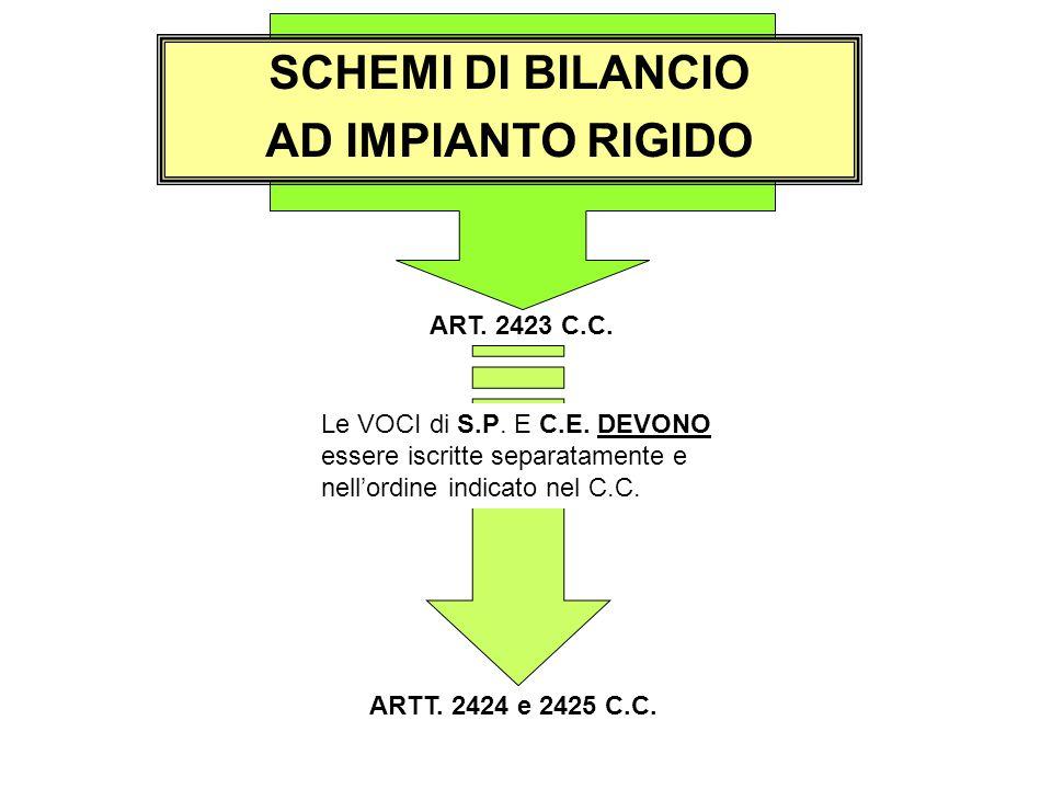 SCHEMI DI BILANCIO AD IMPIANTO RIGIDO