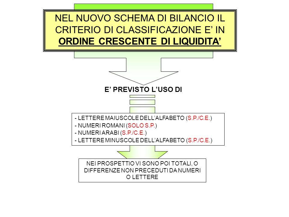 NEL NUOVO SCHEMA DI BILANCIO IL CRITERIO DI CLASSIFICAZIONE E' IN ORDINE CRESCENTE DI LIQUIDITA'