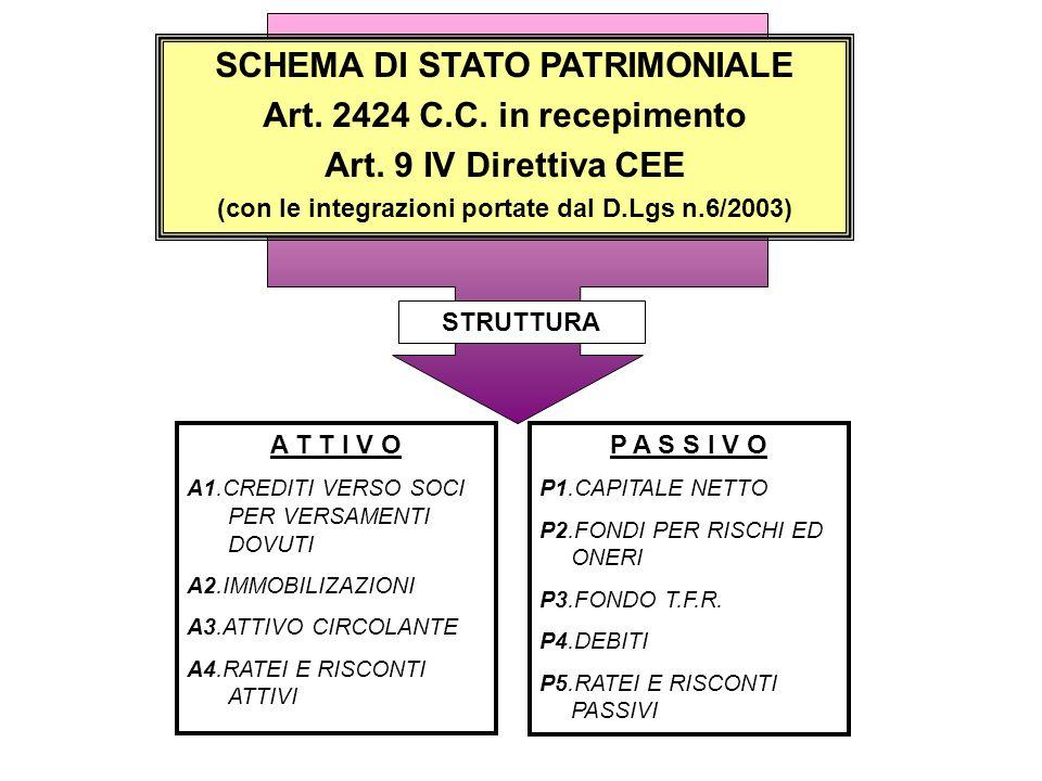 SCHEMA DI STATO PATRIMONIALE Art. 2424 C.C. in recepimento