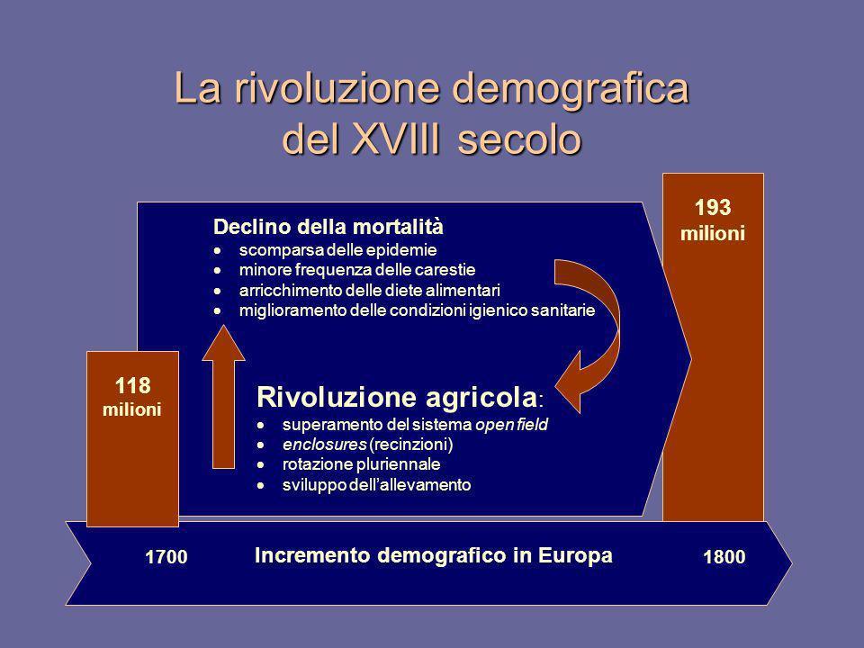 La rivoluzione demografica del XVIII secolo