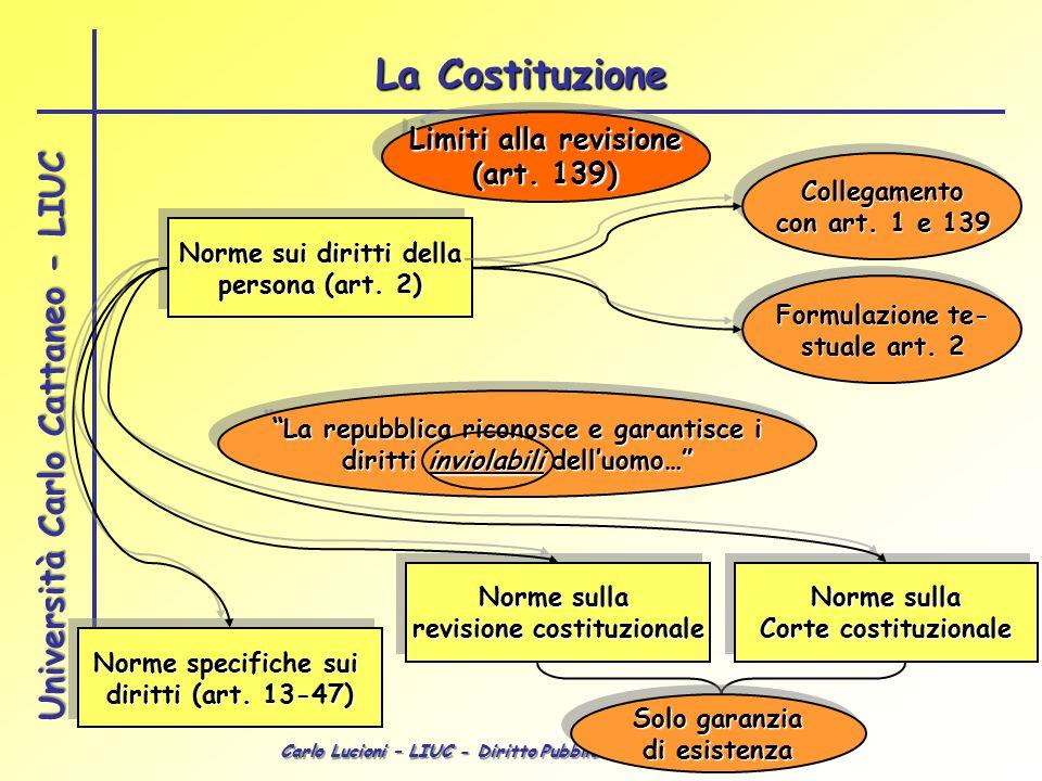 La Costituzione Limiti alla revisione (art. 139) Collegamento