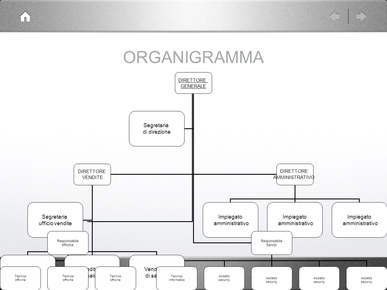 ORGANIGRAMMA Segretaria di direzione ufficio vendite Venditore