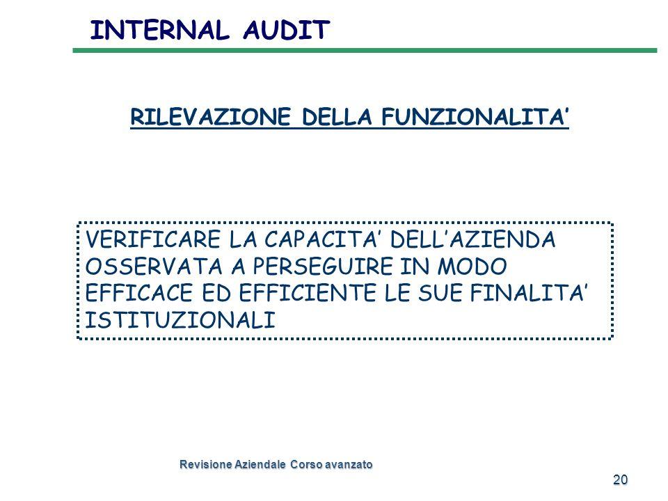 INTERNAL AUDIT RILEVAZIONE DELLA FUNZIONALITA'