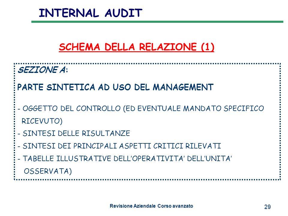 SCHEMA DELLA RELAZIONE (1) Revisione Aziendale Corso avanzato