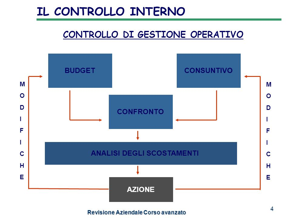 IL CONTROLLO INTERNO CONTROLLO DI GESTIONE OPERATIVO BUDGET CONSUNTIVO