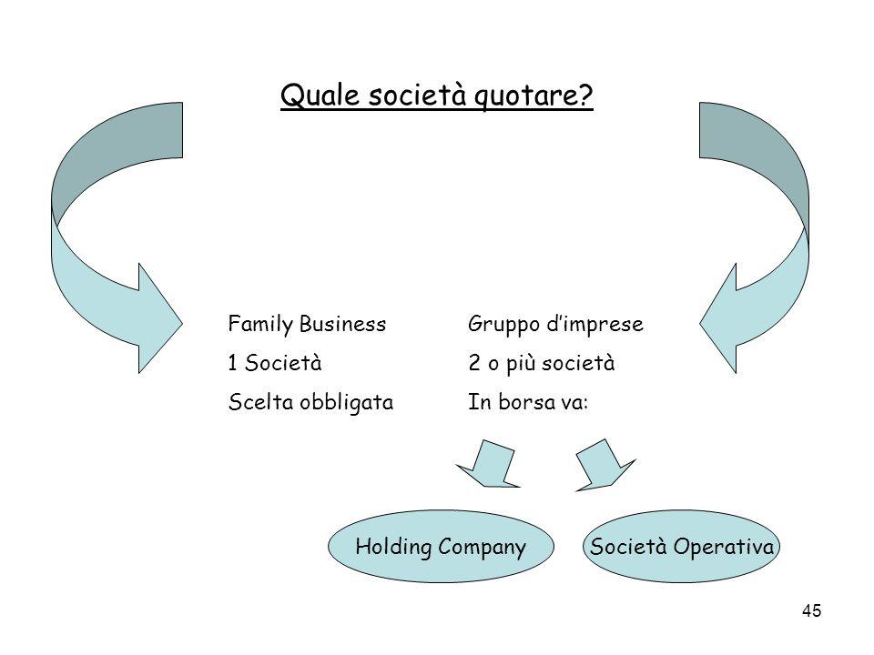 Quale società quotare Family Business 1 Società Scelta obbligata