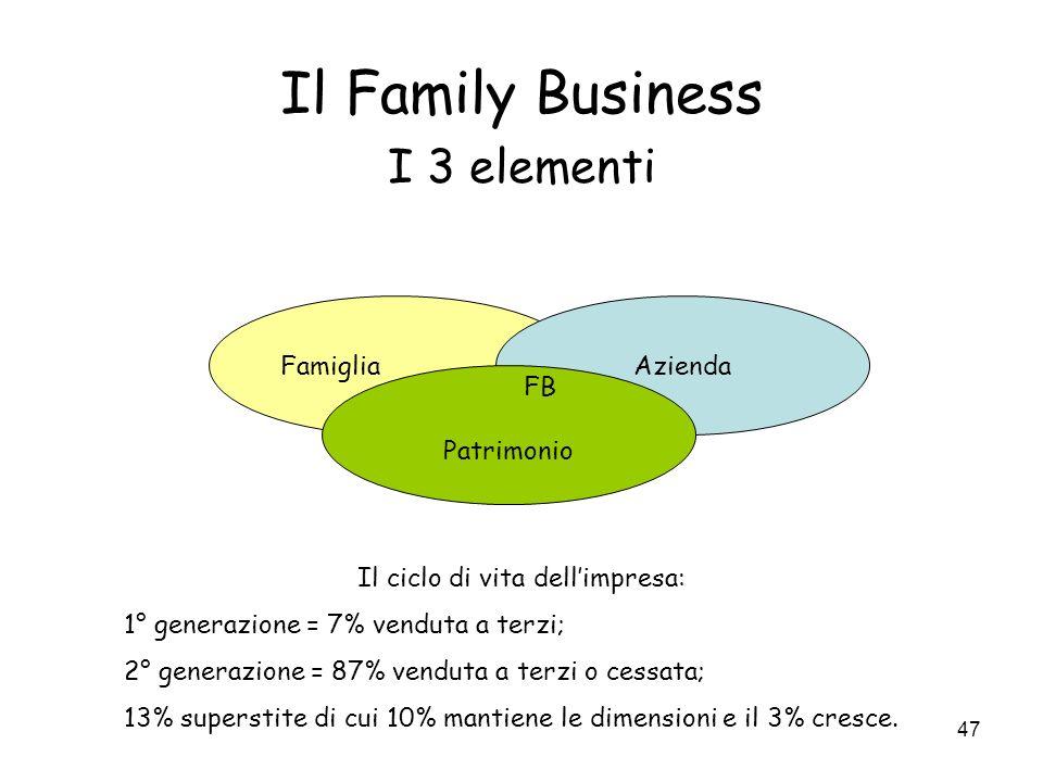 Il ciclo di vita dell'impresa: