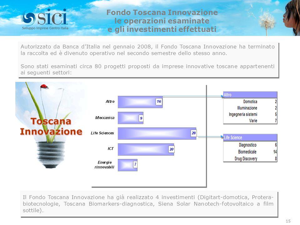 Fondo Toscana Innovazione le operazioni esaminate
