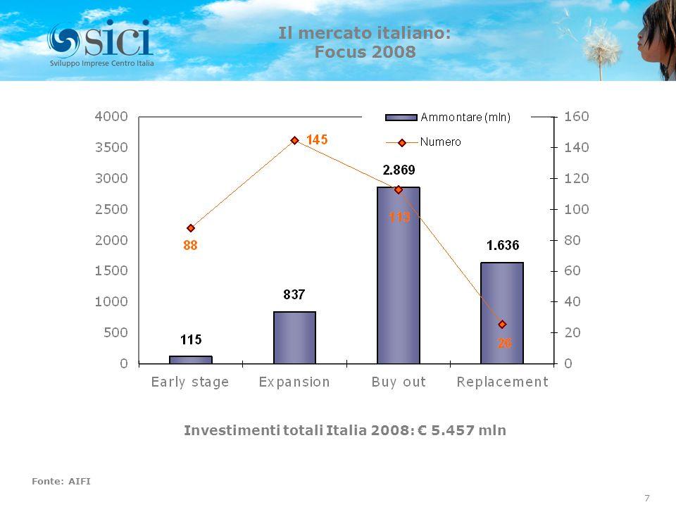 Investimenti totali Italia 2008: € 5.457 mln