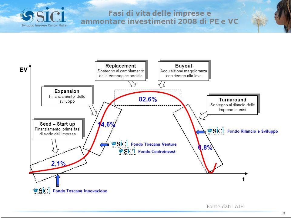 Fasi di vita delle imprese e ammontare investimenti 2008 di PE e VC