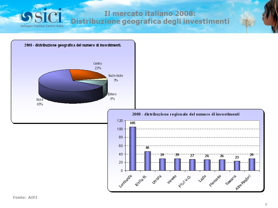 Distribuzione geografica degli investimenti