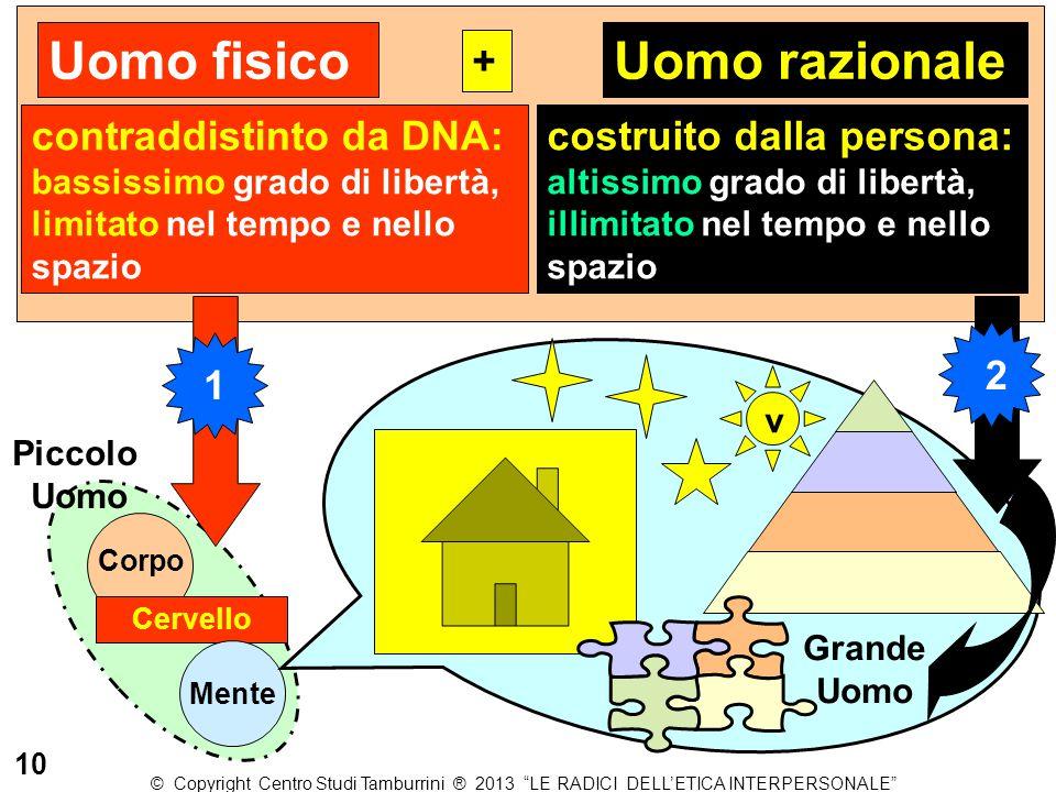 Uomo fisico Uomo razionale + contraddistinto da DNA: