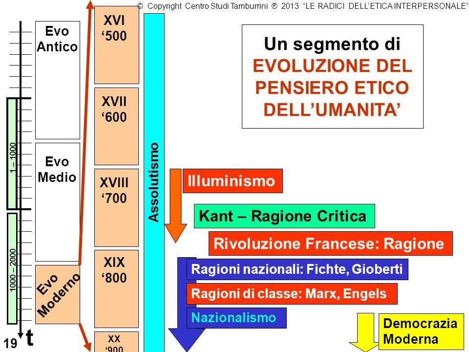 Un segmento di EVOLUZIONE DEL PENSIERO ETICO DELL'UMANITA'