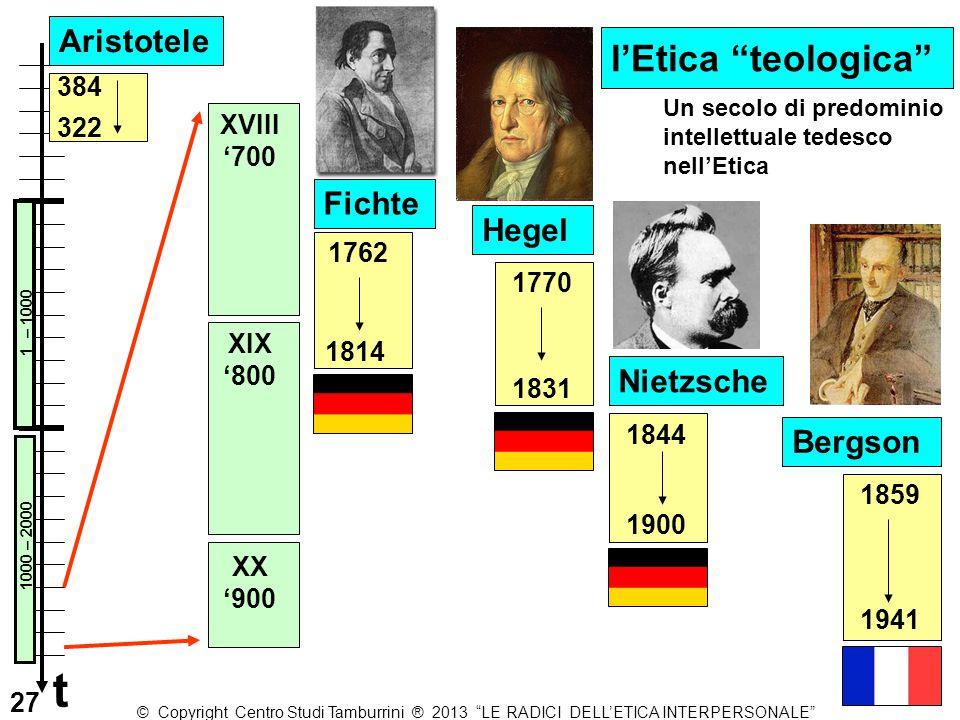 t l'Etica teologica Aristotele Fichte Hegel Nietzsche Bergson 384