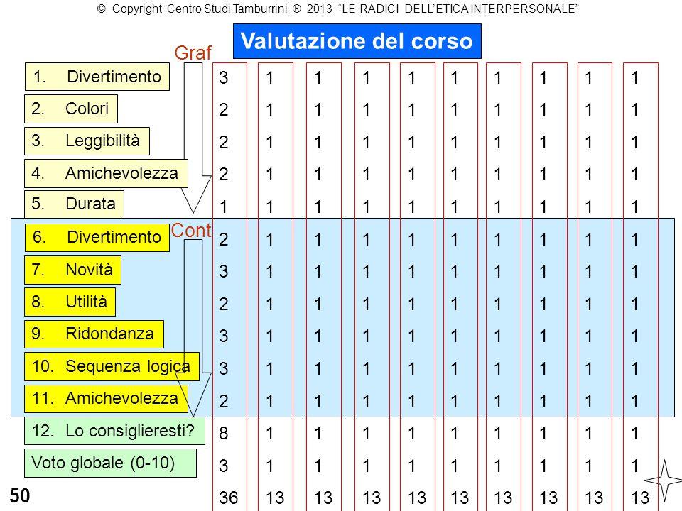Valutazione del corso Graf Cont 50 3 2 1 8 36 1 13 1 13 1 13 1 13 1 13