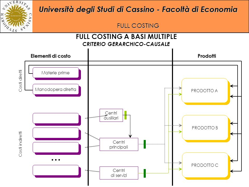 FULL COSTING A BASI MULTIPLE CRITERIO GERARCHICO-CAUSALE