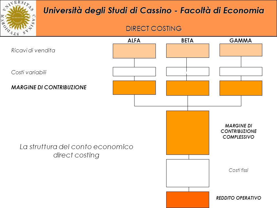 La struttura del conto economico direct costing