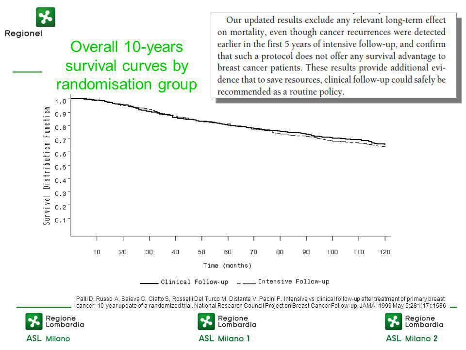 Overall 10-years survival curves by randomisation group