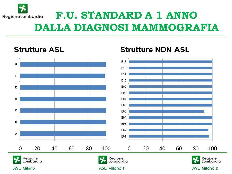 F.U. STANDARD A 1 ANNO DALLA DIAGNOSI MAMMOGRAFIA