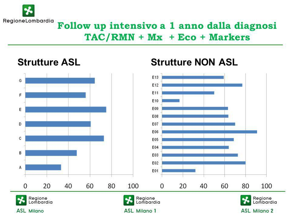 Follow up intensivo a 1 anno dalla diagnosi TAC/RMN + Mx + Eco + Markers