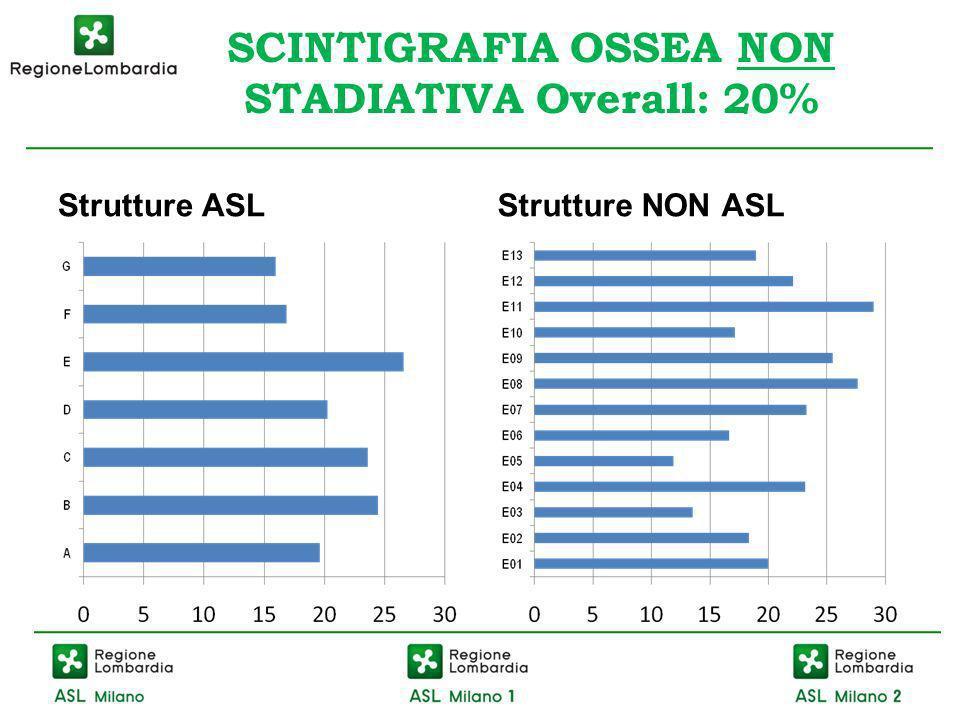 SCINTIGRAFIA OSSEA NON STADIATIVA Overall: 20%