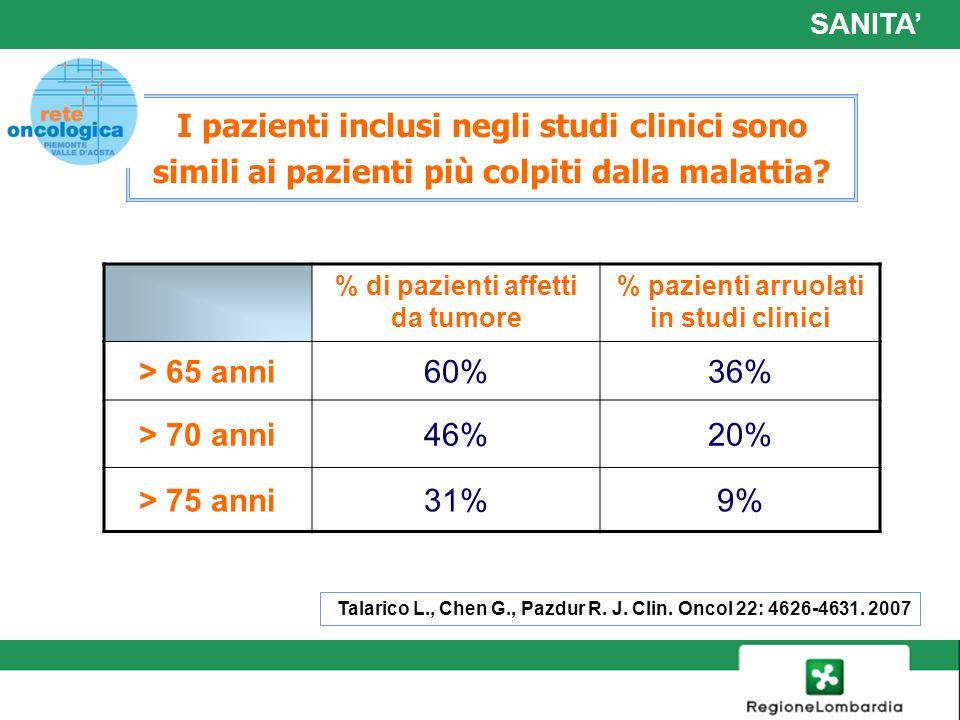 % di pazienti affetti da tumore % pazienti arruolati in studi clinici