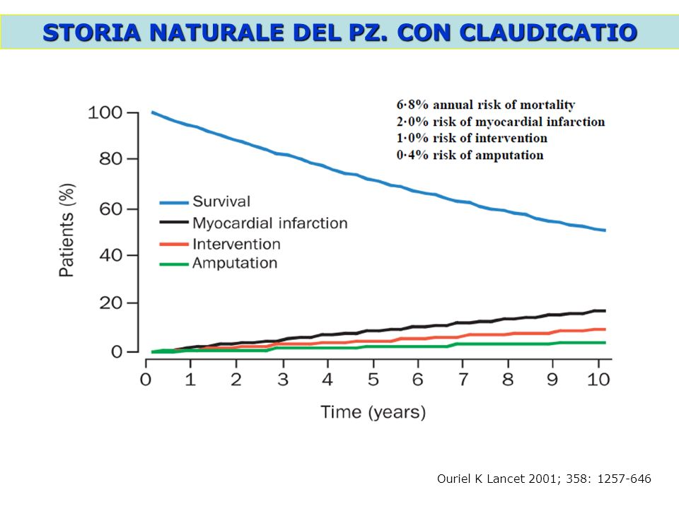 STORIA NATURALE DEL PZ. CON CLAUDICATIO
