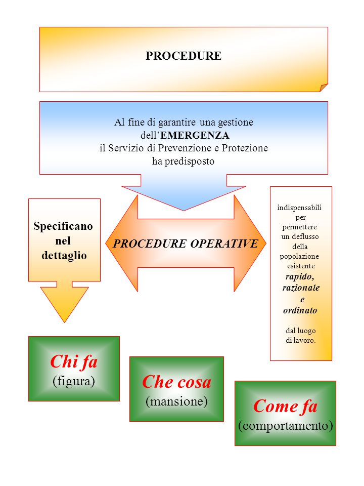 Chi fa Che cosa Come fa (figura) (mansione) (comportamento) PROCEDURE