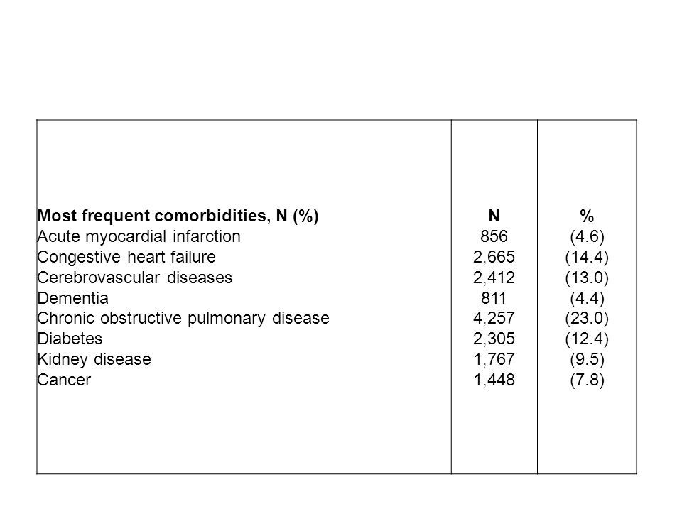 Most frequent comorbidities, N (%)