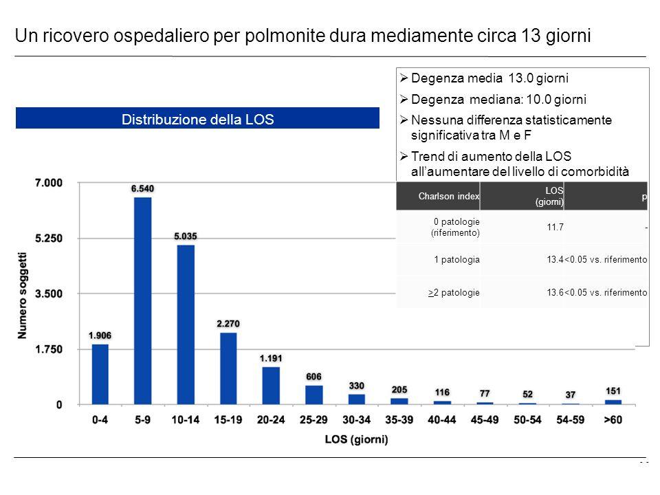 Un ricovero ospedaliero per polmonite dura mediamente circa 13 giorni