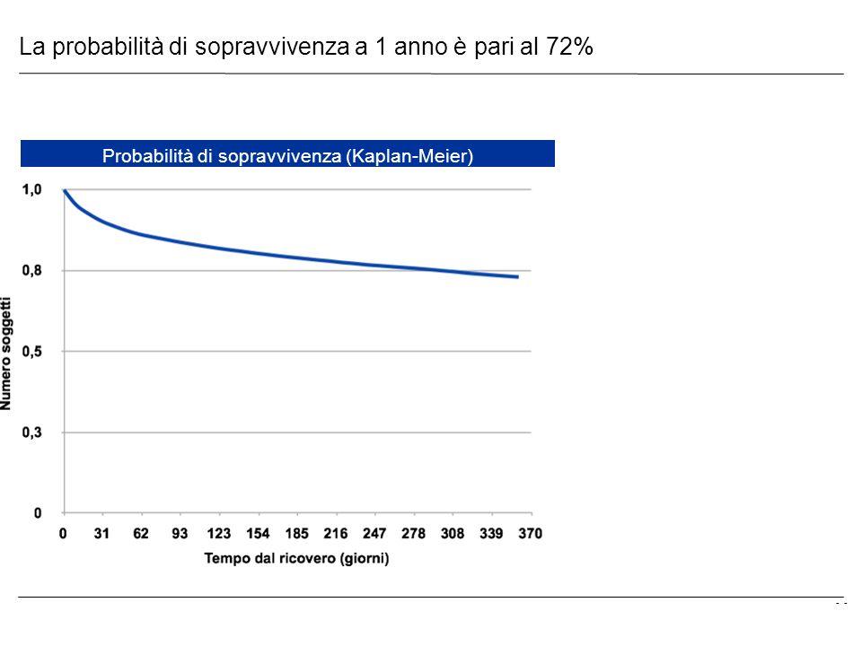 La probabilità di sopravvivenza a 1 anno è pari al 72%