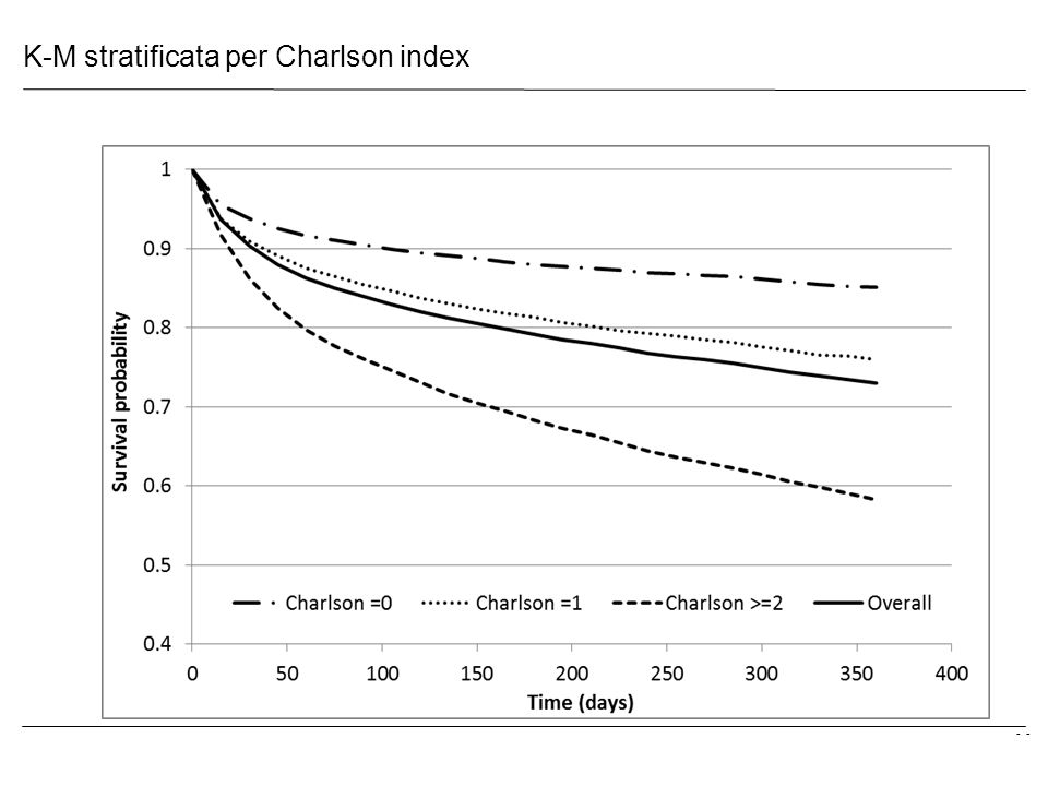 K-M stratificata per Charlson index