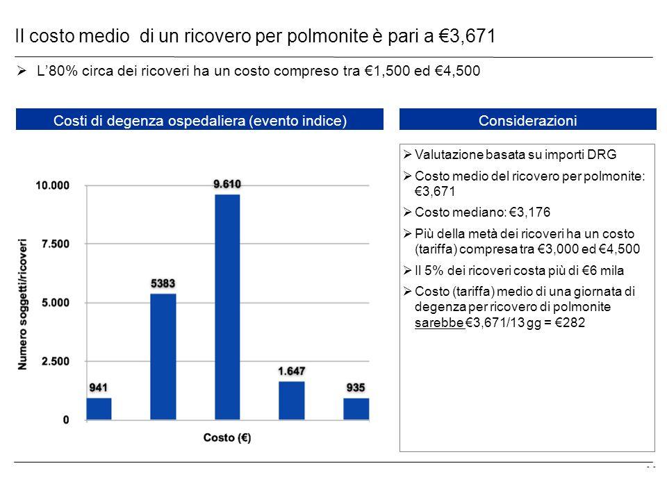 Il costo medio di un ricovero per polmonite è pari a €3,671