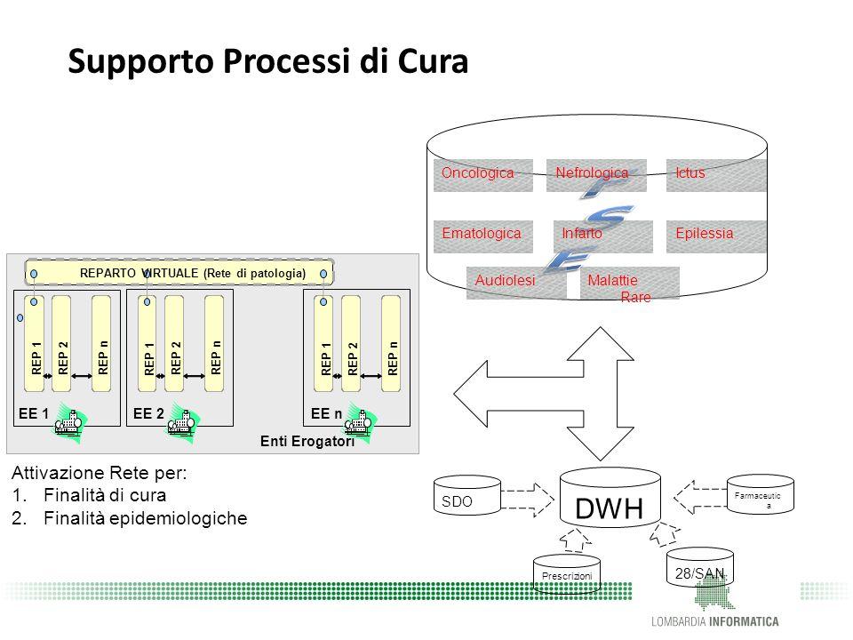 FSE Supporto Processi di Cura DWH Attivazione Rete per: