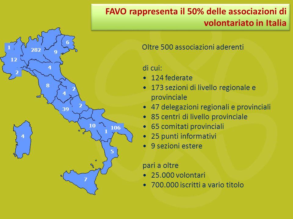 FAVO rappresenta il 50% delle associazioni di volontariato in Italia