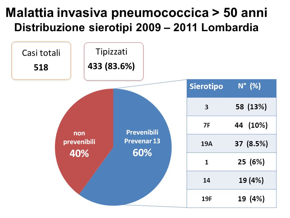 Malattia invasiva pneumococcica > 50 anni Distribuzione sierotipi 2009 – 2011 Lombardia