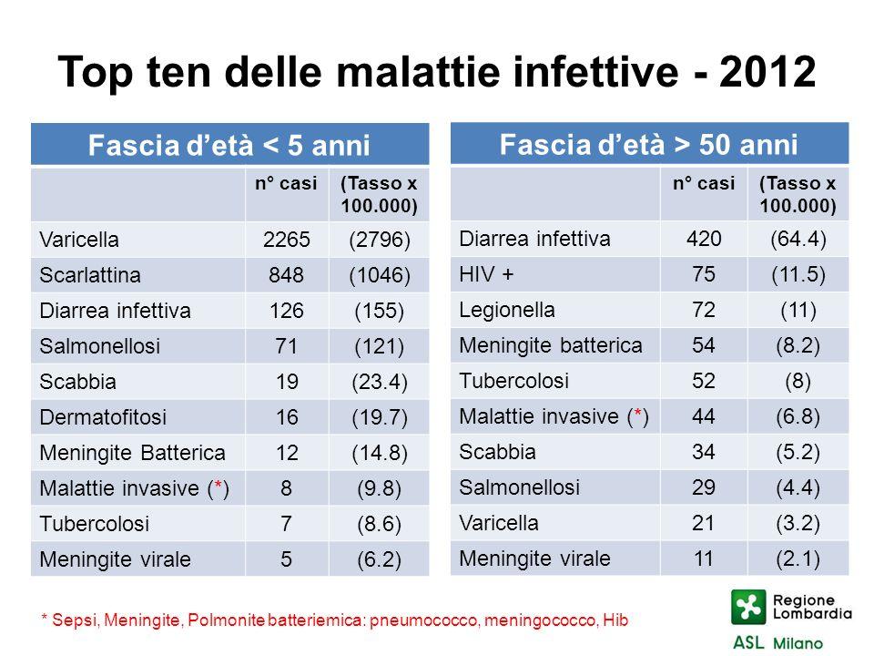 Top ten delle malattie infettive - 2012