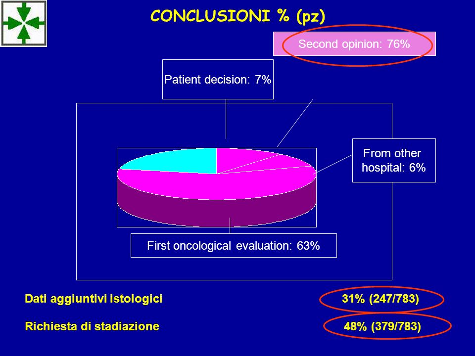 First oncological evaluation: 63%