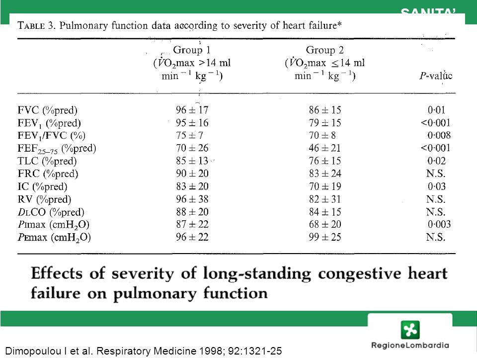 SANITA' Dimopoulou I et al. Respiratory Medicine 1998; 92:1321-25